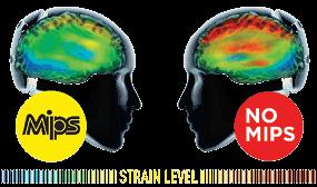 Strain Level